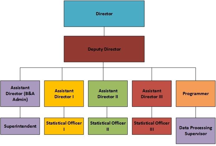 Bureau of Statistics Organogram